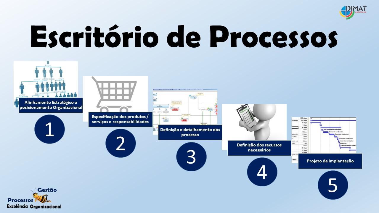 escritorio-de-processos-fases