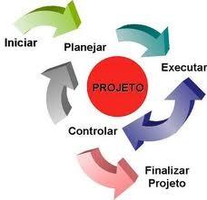 cilco de gestão de projetos